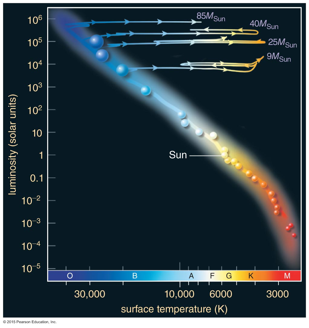 Stellar deaths supergiant stars on the hr diagram pooptronica Choice Image